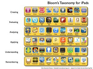 Adapted from Kathy Schrock's Blooming iPad