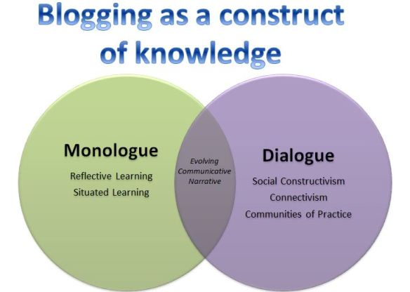 My understanding of blogging as a conversation with self and others