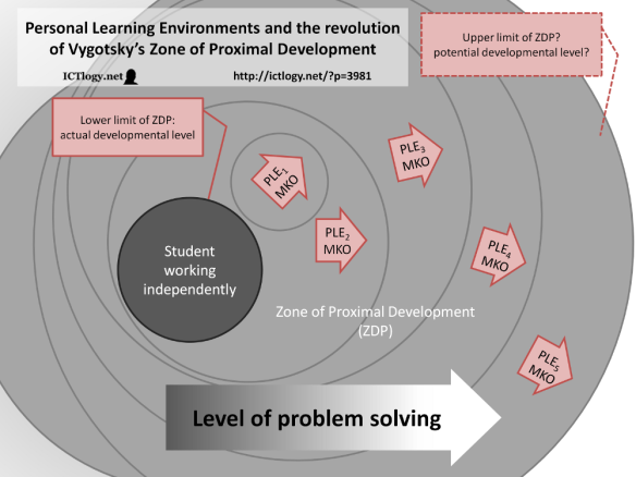 http://ictlogy.net/20120831-personal-learning-environments-and-the-revolution-of-vygotskys-zone-of-proximal-development/